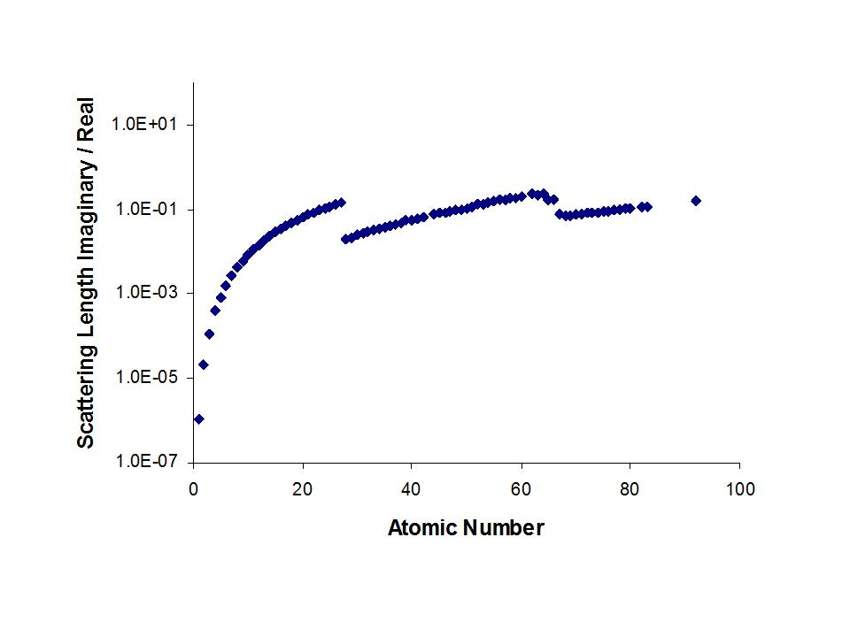 plot of bi/br against atomic number for X-rays